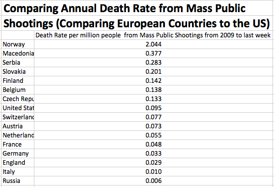 Name:  Annual-Death-Rate-from-Mass-Public-Shootings-Europe-US.png