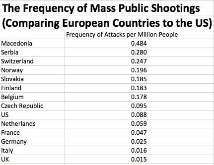 Name:  Frequency-of-Mass-Public-Shootings.png